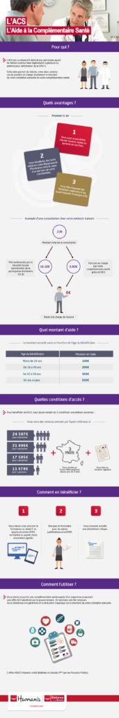 Design infographies Humanis Mutuelle, création vectorielle et graphisme d'infographie, création illustrator - Paris, Ile de France