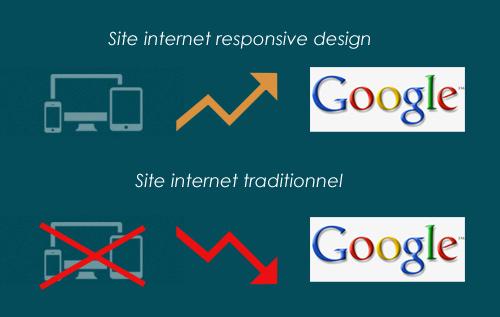 Créer un site internet pour mobile et smartphone